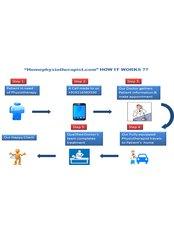 Physiotherapist Consultation - Homephysiotherapist