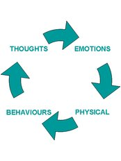 CBT - Cognitive Behavioural Therapy - Manchester CBT