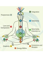 Manchester Meditation - Chakra Chart
